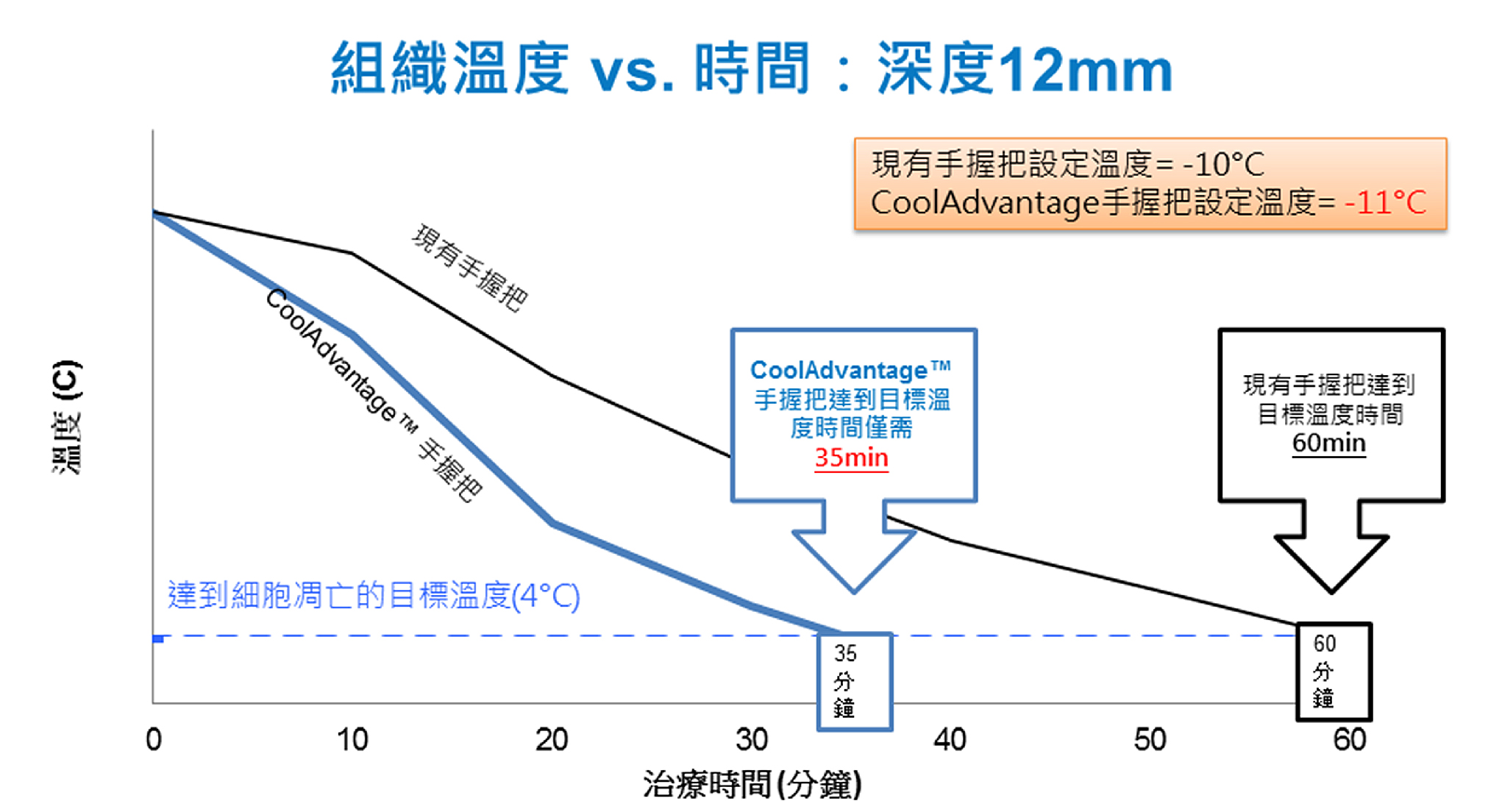 療程時間更短︰只需35分鐘︰革命性吸力手握把CoolAdvantage™之設計,將治療時間縮短為35分鐘,約為上一代手握把一半的療程時間,同時溫度由原本-10°C改變為-11°C,加強治療效果。
