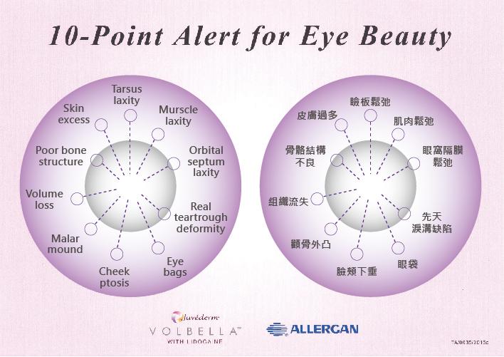 圖為治療眼周10大重點