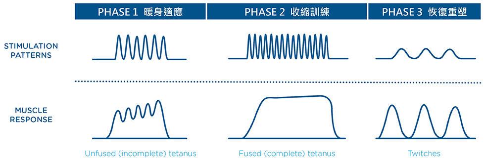 Emsculpt肌動減脂:三階段不同的電磁能量(波形及頻率)