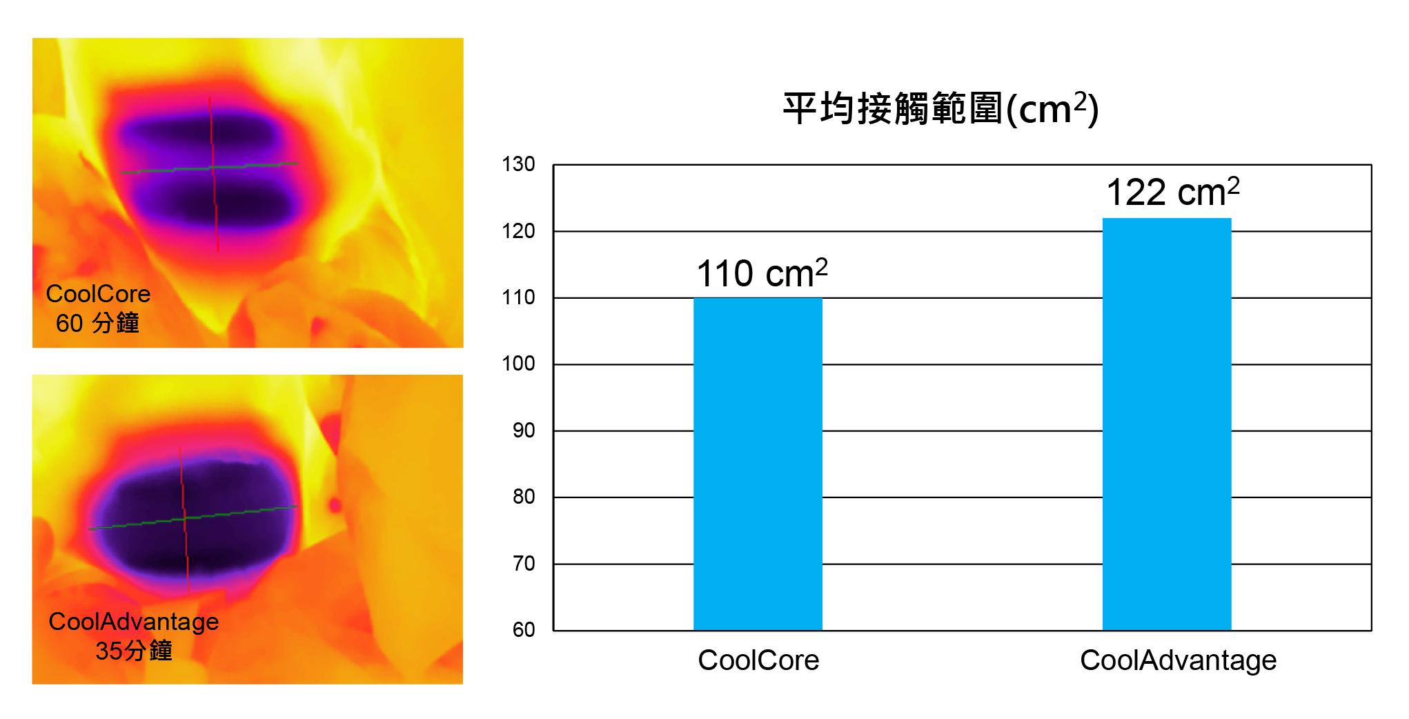 透過(左)熱感應圖可發現,利用CoolAdvantage™治療之部位,整體面積較大,且溫度分布較為平均,有利於整體治療的效果。