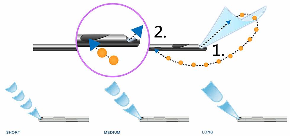1.產生扇形水柱沖刷及剝離脂肪組織    2.同時水刀抽脂儀器產生負壓將脂肪吸出