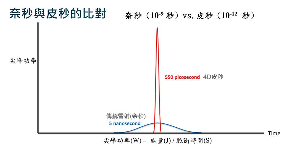 傳統雷射與4D皮秒雷射PICO+4作用比較圖,相較於傳統雷射,4D皮秒雷射作用時間較傳統雷射快上1000倍,並且效果更強效集中。