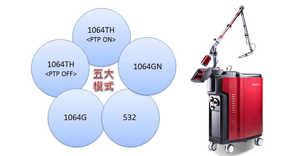 新一代淨膚雷射-日式美姬五大操作模式與儀器圖。1064GN模式:加強毛孔收縮;1064TH<PTP ON>模式:降低刺激度及發炎反應,降低術後泛紅與色素沉澱。